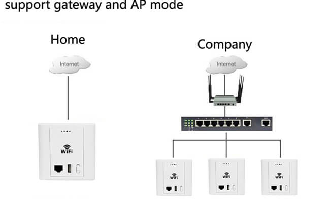 300M access point connect