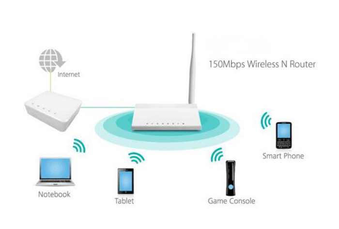 ADSL modem router application