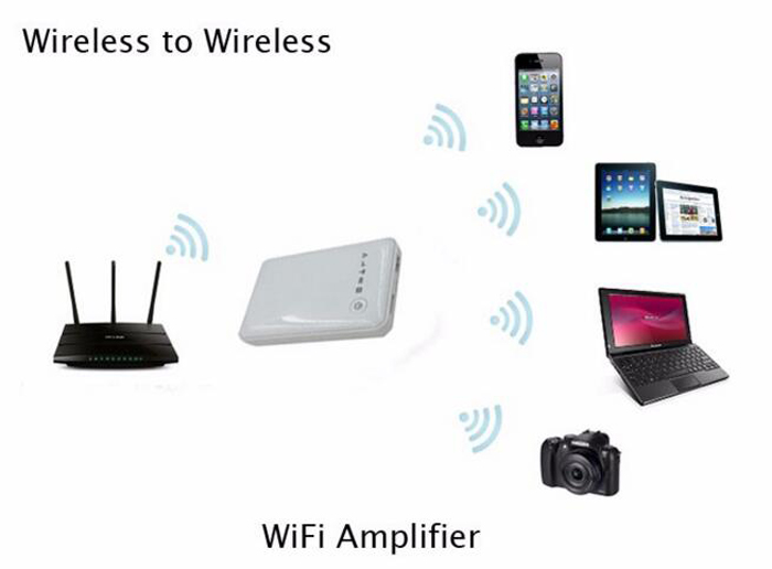 3g wifi router with hotspot